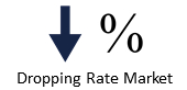 dropping rate market
